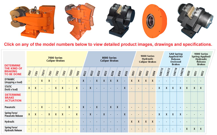Determine the kind of braking to be done and the brake actuation. 7500 Series Caliper Brakes, 8000 Series Caliper Brakes, 9000 Series Hydraulic Caliper Brakes, SAB Spring Applied/Air Release Enclosed Brakes or 9000 Series Spring Applied/Hydraulic Release Brakes.